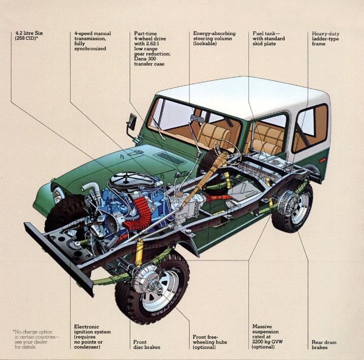 Jeep CJ7: différences entre versions 80jeepcj3